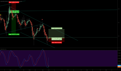 AUDUSD: AUDUSD Long. 4HR. Oversold. Trading in a channel.