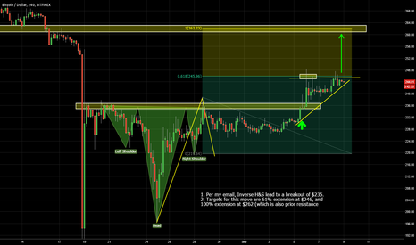 BTCUSD: Bullish To $262
