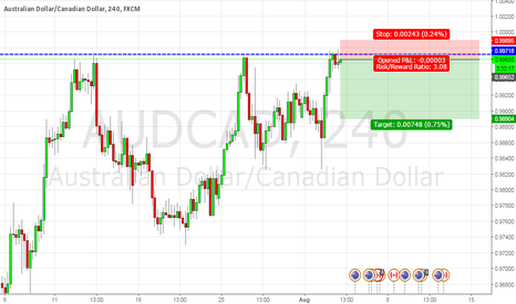 AUDCAD: A probabilities game