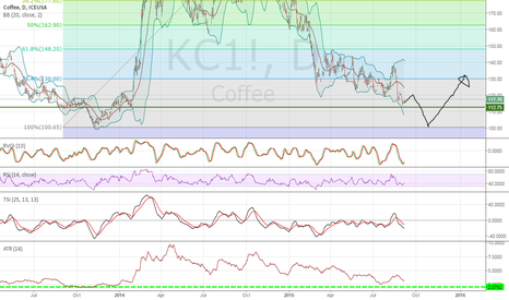 KC1!: Coffee rebound not so far but not so close