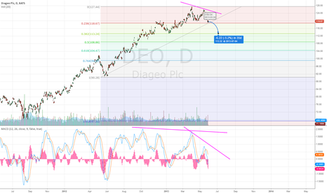 DEO: Scary chart for a long...