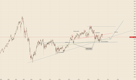 AUS200: WYCKOFF MARKET CYCLE - ASX 200 MARKUP Part II