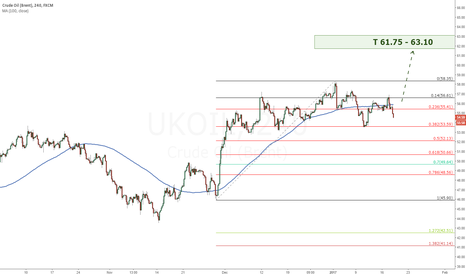UKOIL: UKOIL Long position
