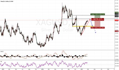 XAGUSD: XAGUSD wait for the sell chance