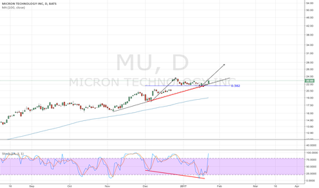 MU: MICRON continuation expected