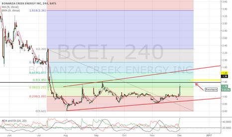 BCEI: Watch for a break above resistance.
