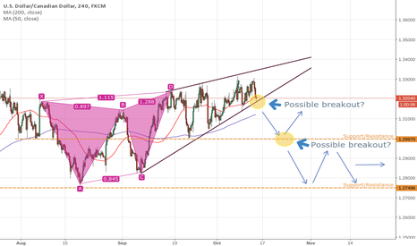 USDCAD: Possible Breakout On USD/CAD