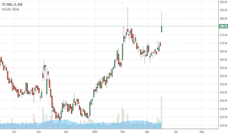 ITC: ITC - Time to look for Trend Reversal.