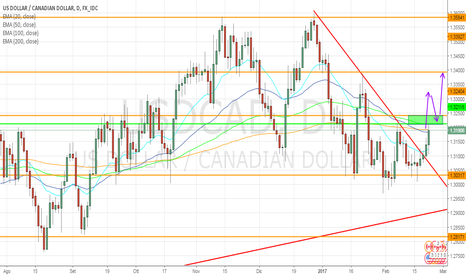 USDCAD: USD/CAD prova ad invertire il trend in area 1,321/1,324