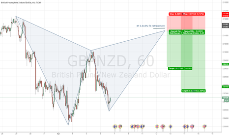 GBPNZD: GBPNZD Potential Gartley Pattern