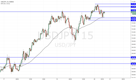 USDJPY: Dollar strongest since 2003, but Yen pairs facing daily resistan