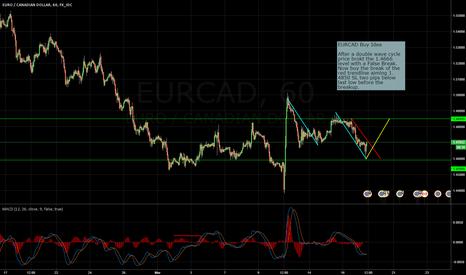 EURCAD: EURCAD Double Wave Cycle Buy Idea
