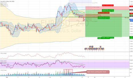 EURUSD: EURUSD: high volume pushing price down.