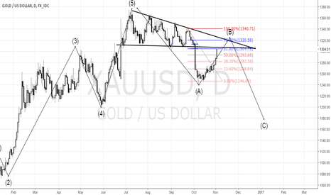 XAUUSD: Gold wait reversal pattern