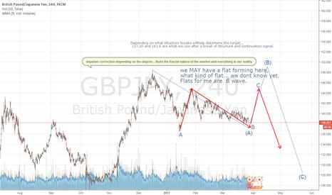 GBPJPY: I like this trade opp... No bias however :)