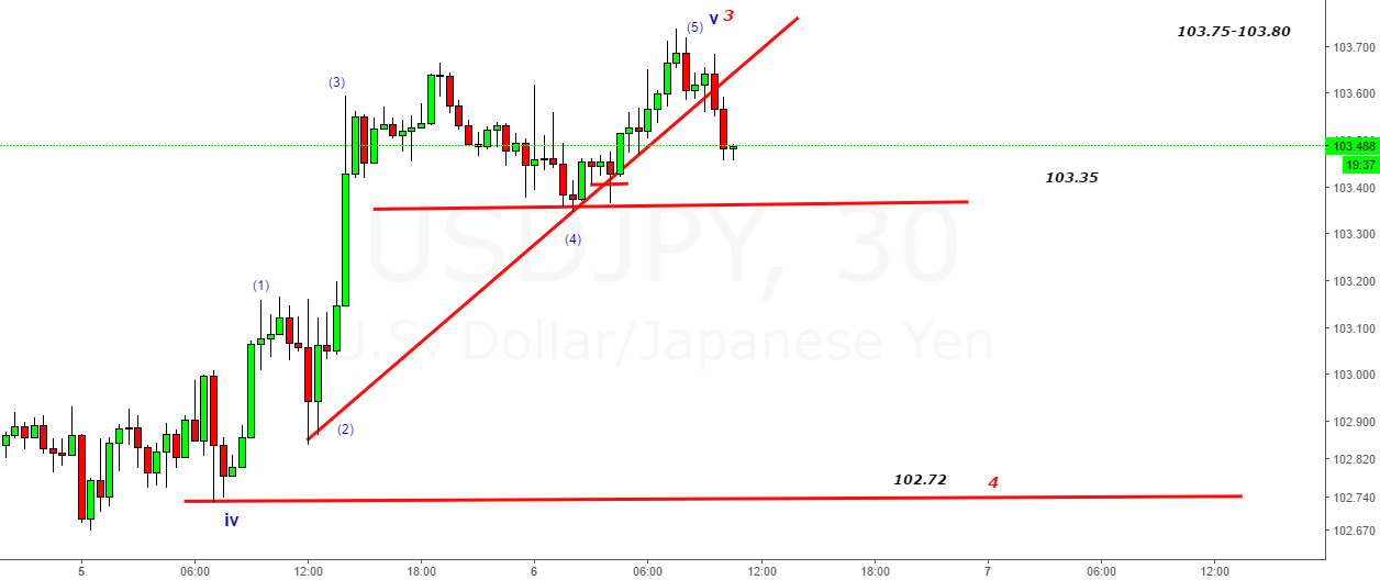 USDJPY- Look to fall in 4th Wave till 102.75