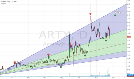 ARTX: ARTX, Set up for another rally in mid November. Pitchfan of 1yr