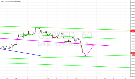 GBPUSD: GBPUSD Two short Targets to trade
