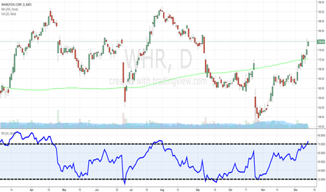 WHR: Long $WHR
