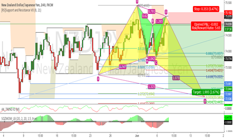 NZDJPY: Second leg to butterfly NZDJPY