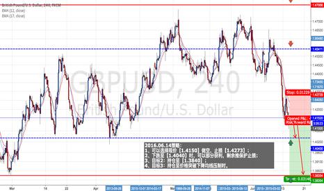 GBPUSD: GBP/USD : SHORT AT 1.4150