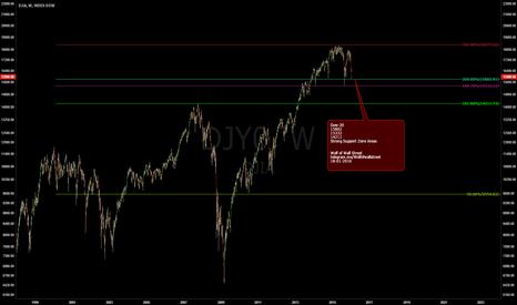 DJY0: Dow30