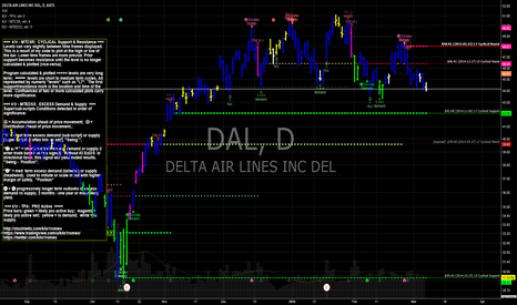 DAL: DAL Delta Airlines
