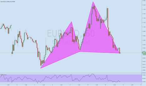 EURUSD: Bull Cypher