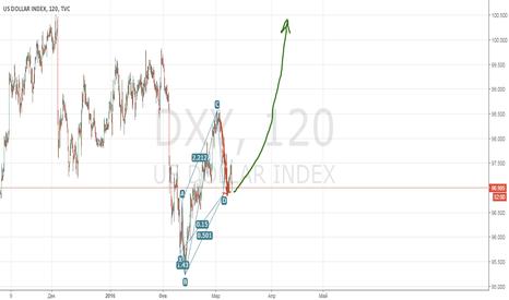 DXY: Доллары понадобятся всем.Прямо завтра.