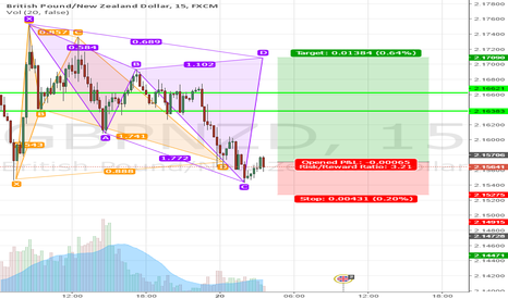 GBPNZD: GBPNZD 15M Multiple Advanced Patterns