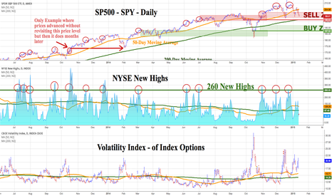 """HIGN: SP500 - SPY - DAILY - STILL IN THE """"SELL ZONE"""""""