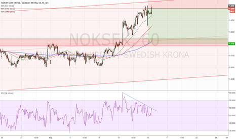 NOKSEK: NOKSEK short risky trade