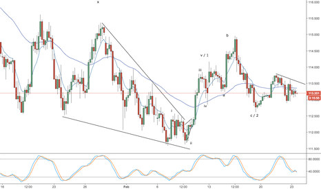 USDJPY: usd/jpy -- daily video -- 2 options for longs