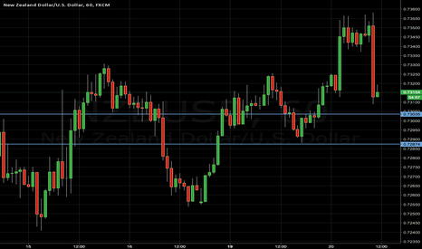 NZDUSD: NZDUSD LONG short term