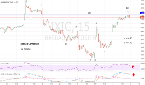 IXIC: Nasdaq Composite Leads the Way Down