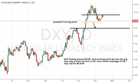 DXY: DXY Trading on important level