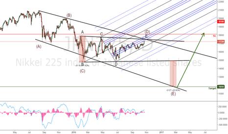 JPN225: JPN225, Nikkei may be preparing a nice drop
