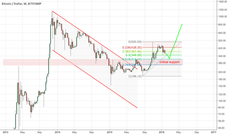 BTCUSD: Bitcoin approaching critical support - long opportunity coming!