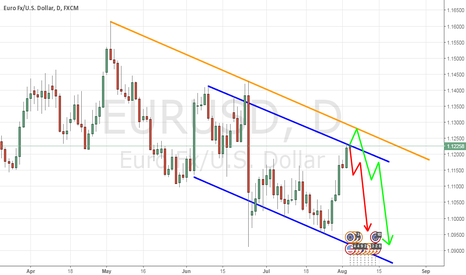 EURUSD: EUR/USD Two Options