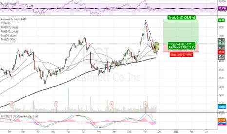 LCI: Long Swing trade