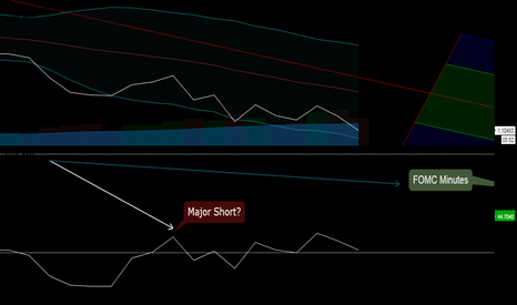 EURUSD: FOMC on October 12: Short or Long Idea Note & Scalping Update