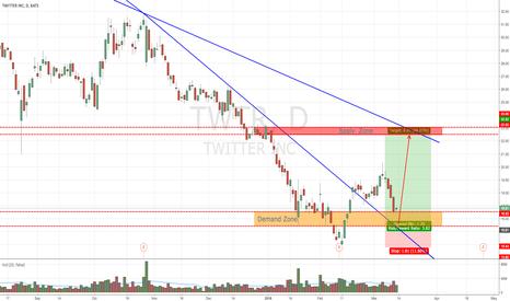 TWTR: TWTR Bullish Trade
