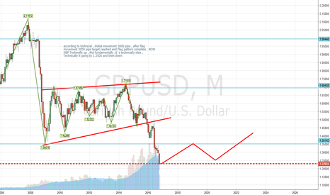 GBPUSD: GBP Technically Bullish up idea , Remember it`s technical idea