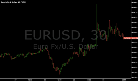 EURUSD: EURUSD @ best major cross-rate (of 21 pairs) last 52nd week `16