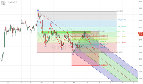 XAUUSD: Gold rally rejected again?