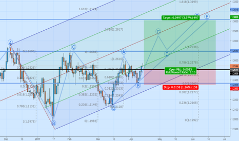 GBPUSD: Long Position GBPUSD above 1.2500 for target 500 pips