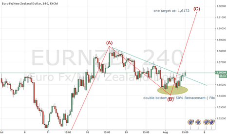 EURNZD: Eur Nzd wanst to play with the adults