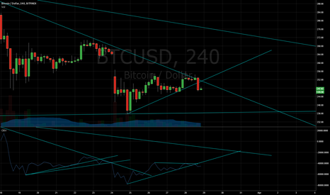 BTCUSD: BackToBasics: OBV bearish divergence