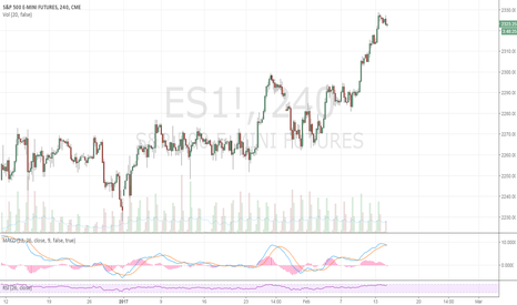 ES1!: MACD crossing on 4 hr chart, follow thru will take us down to