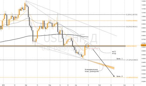 USDCHF: USDCHF / Sell stop 0.96300